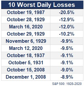 10 worst daily losses