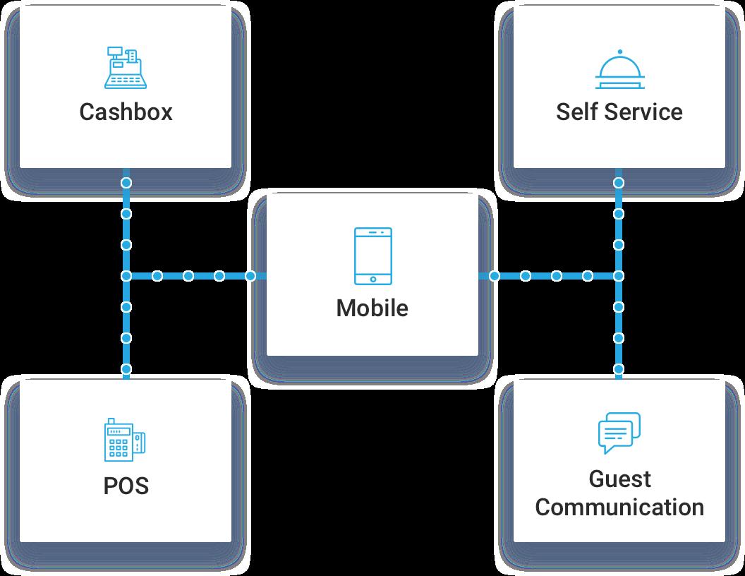 Guest Service App