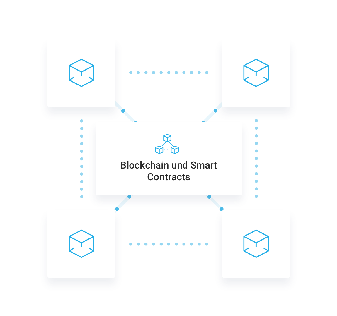 Blockchain-Technologien